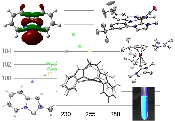 Collage: Different illustrations of N-heterocyclic carbenes (NHC) and ionic metal ocenes, as well as a diagramm showing the correlation of NCN-angles of free carbenes with their 13C-NMR-shifts.