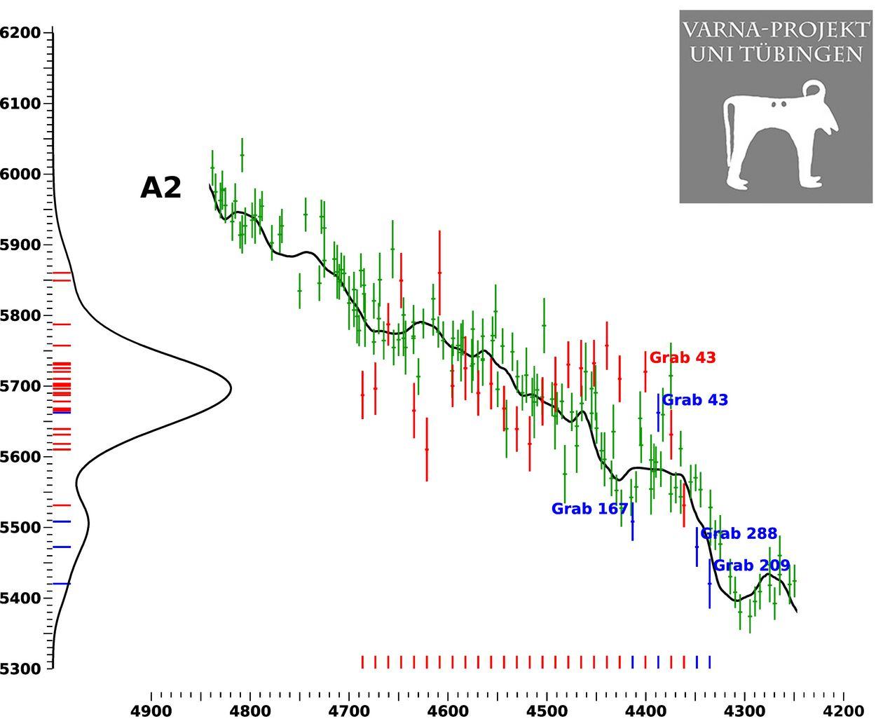 Radiokarbondatierung in der Geschichte
